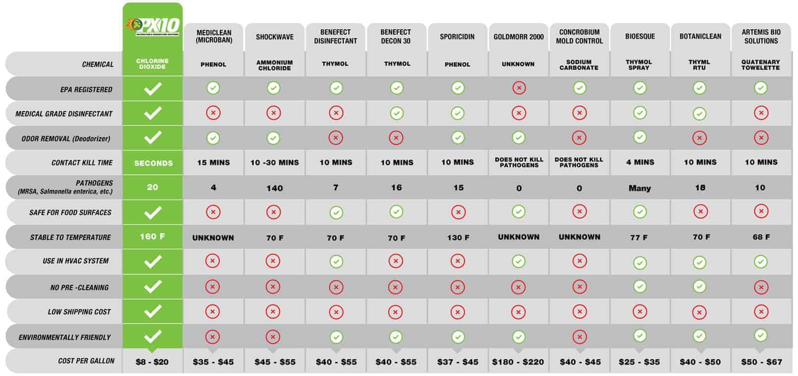 PX10 comparison chart: MEDICLEAN (MICROBEN), SHOCKWAVE, BENEFECT DISINFECTANT, BENEFECT DECON 30, SPORICIDIN, GOLDMORR 2000, CONCROBIUM MOLD CONTROL